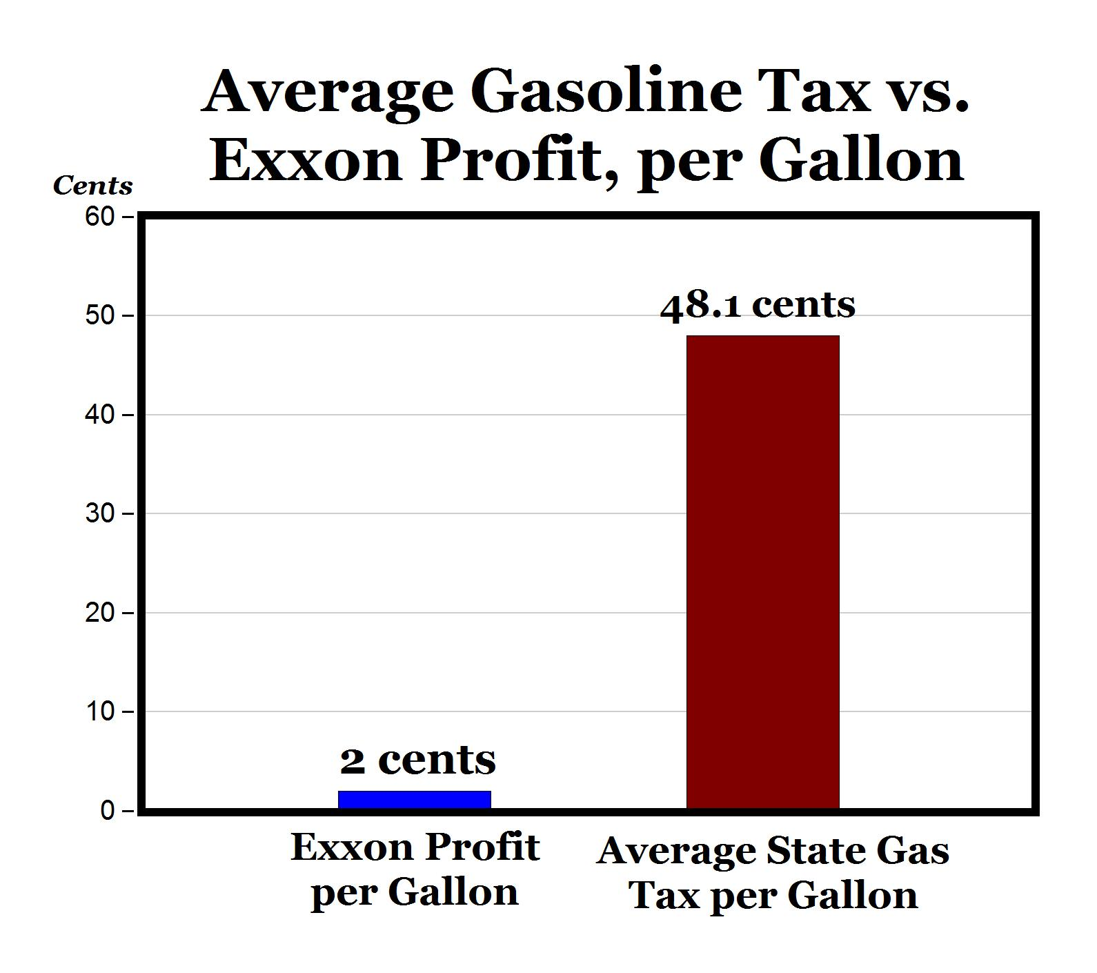 Evils In Our World Today Gastax