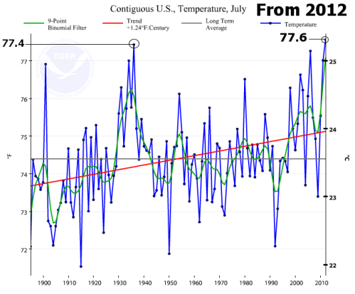 noaa_usavg_temps_july_focuson_1936_from_20121.png A