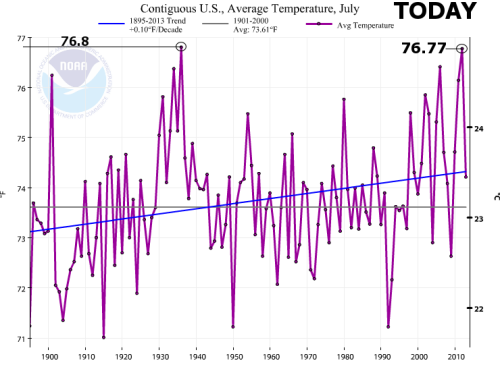 noaa_usavg_temps_july_focuson_1936_from_20141.png B